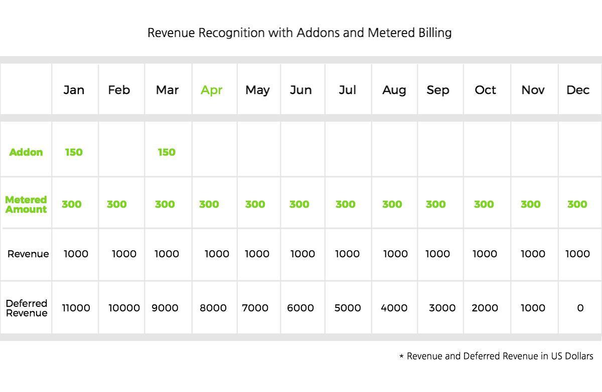 Revenue Recognition Scenarios Chargebee - Invoice download free vintage online stores