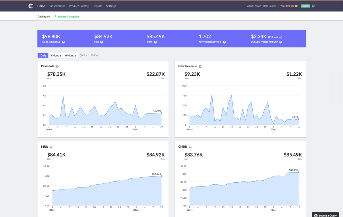 Chargebee Dashboard
