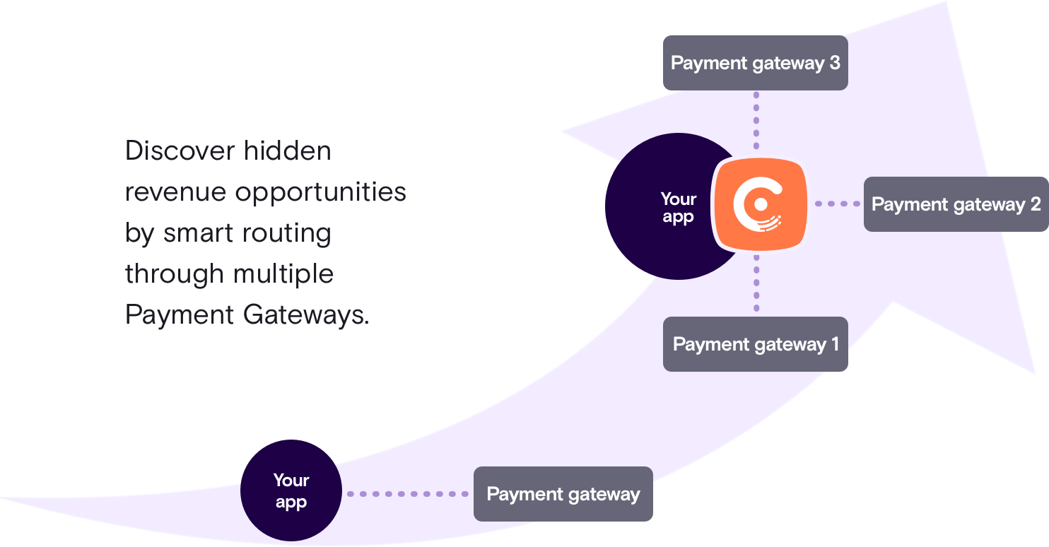 Payment Gateways Supported Chargebee