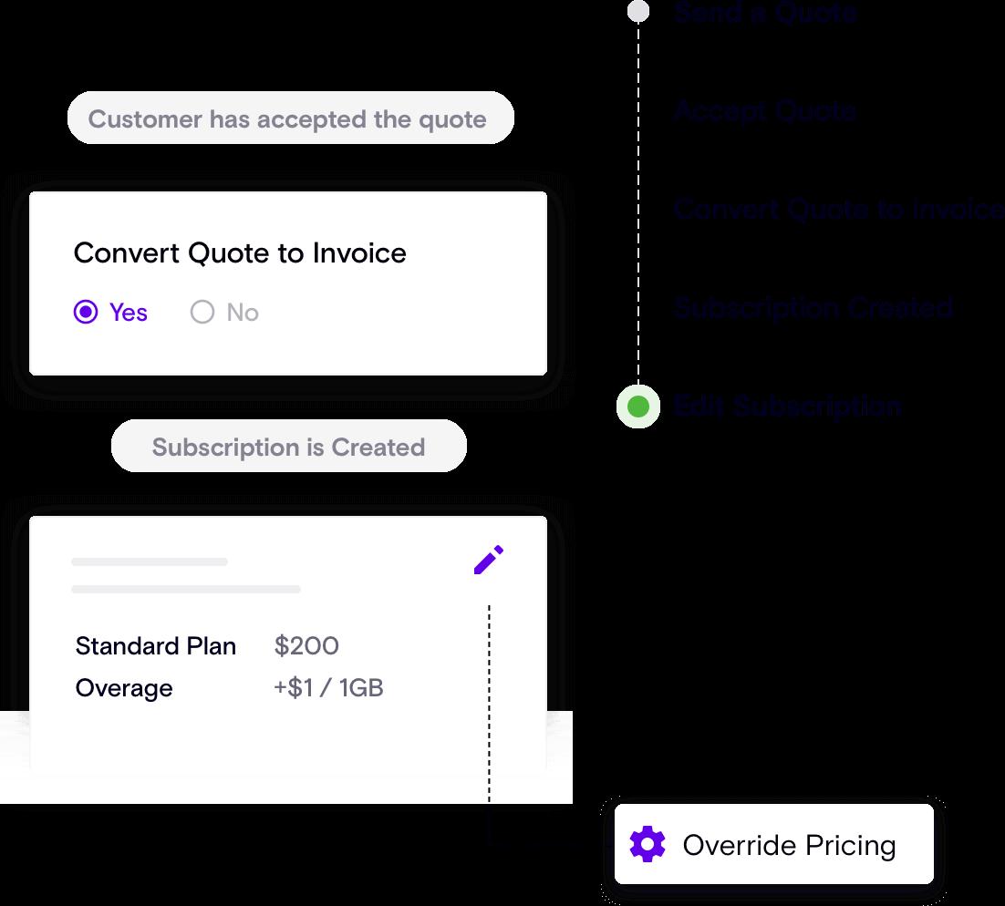 Custom SaaS Workflow