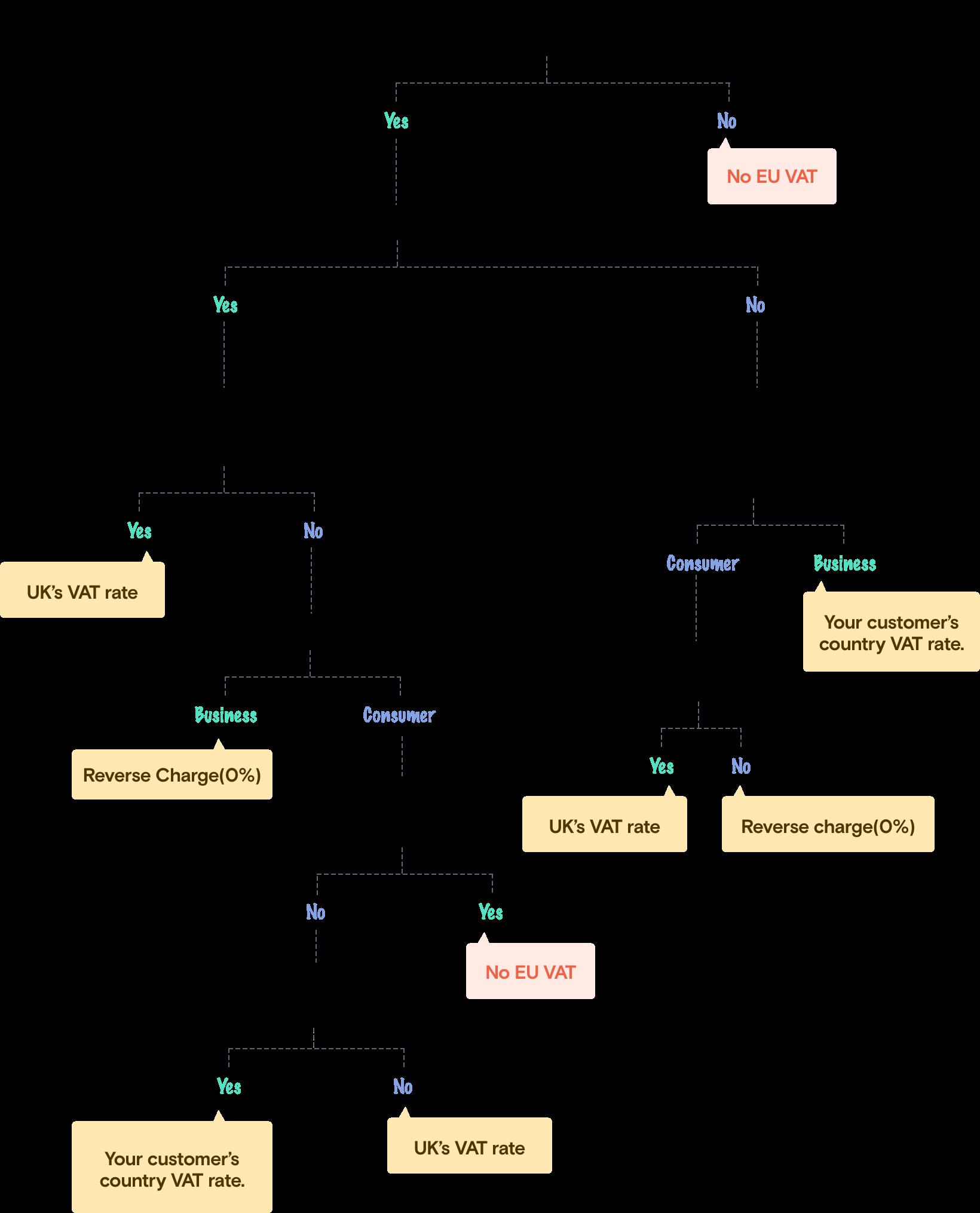 The EU-VAT Flowchart