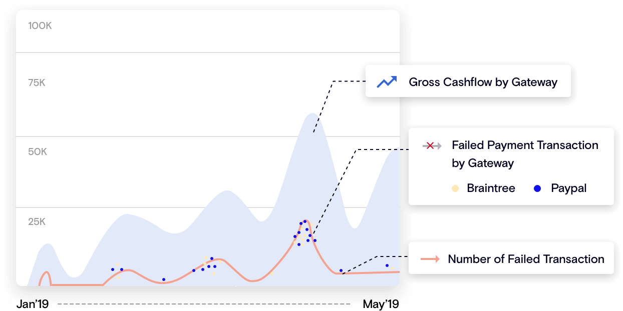 Track and report recurring payments