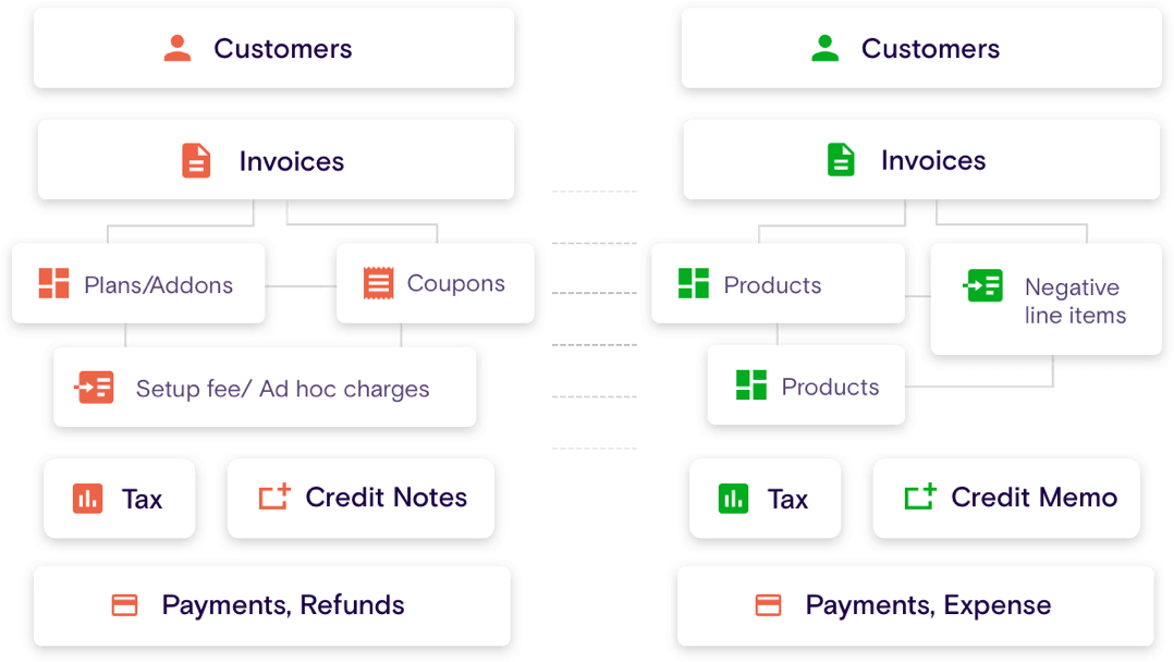 Simplified Chart of Accounts Mapping