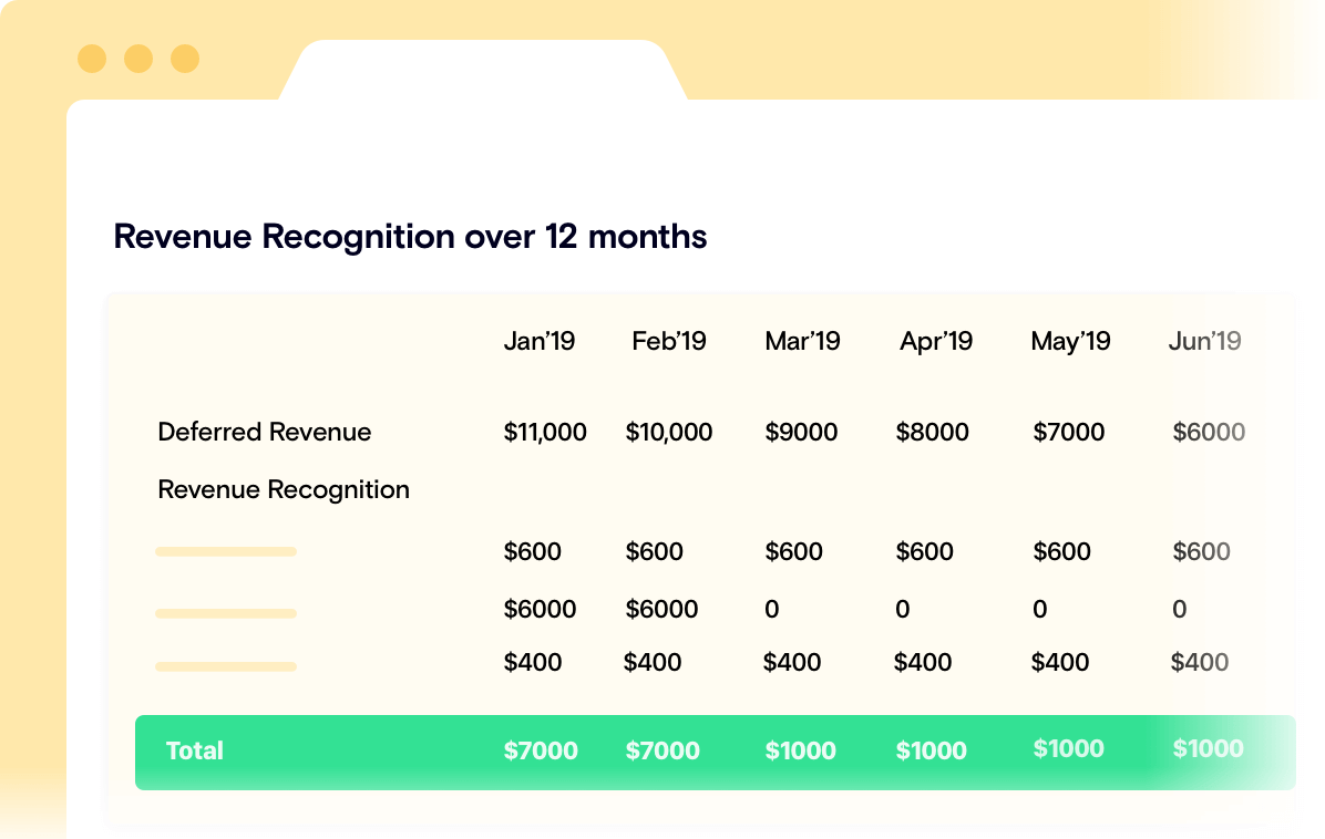 SaaS Revenue Recognition