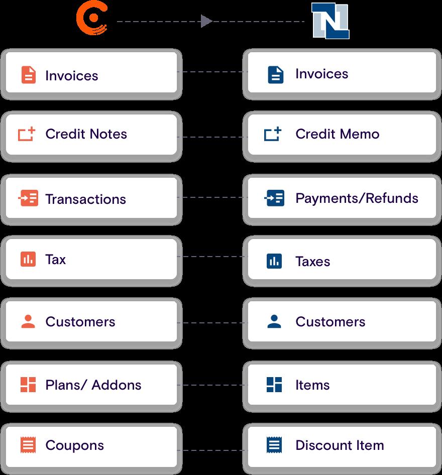 Chargebee + Oracle-Netsuite | Enterprise-grade Integration