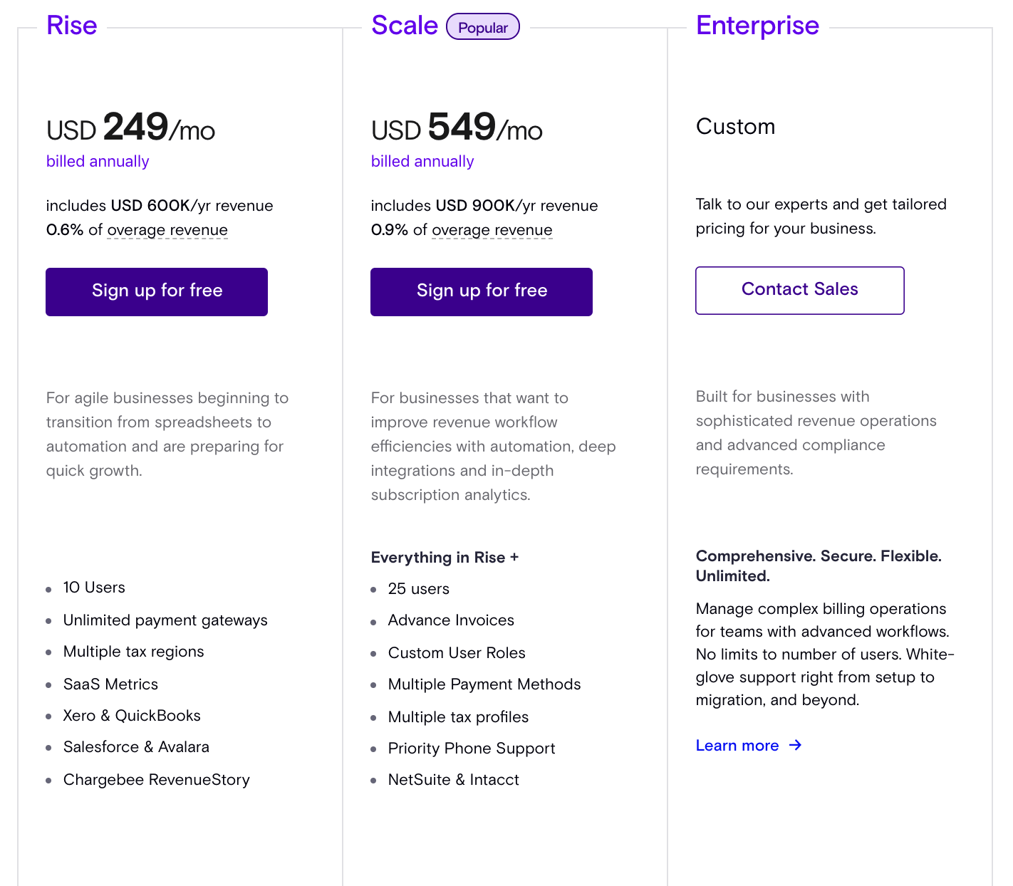 Chargebee Pricing Model