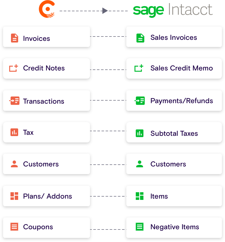 Sync billing with accounting with Chargebee and Inacct