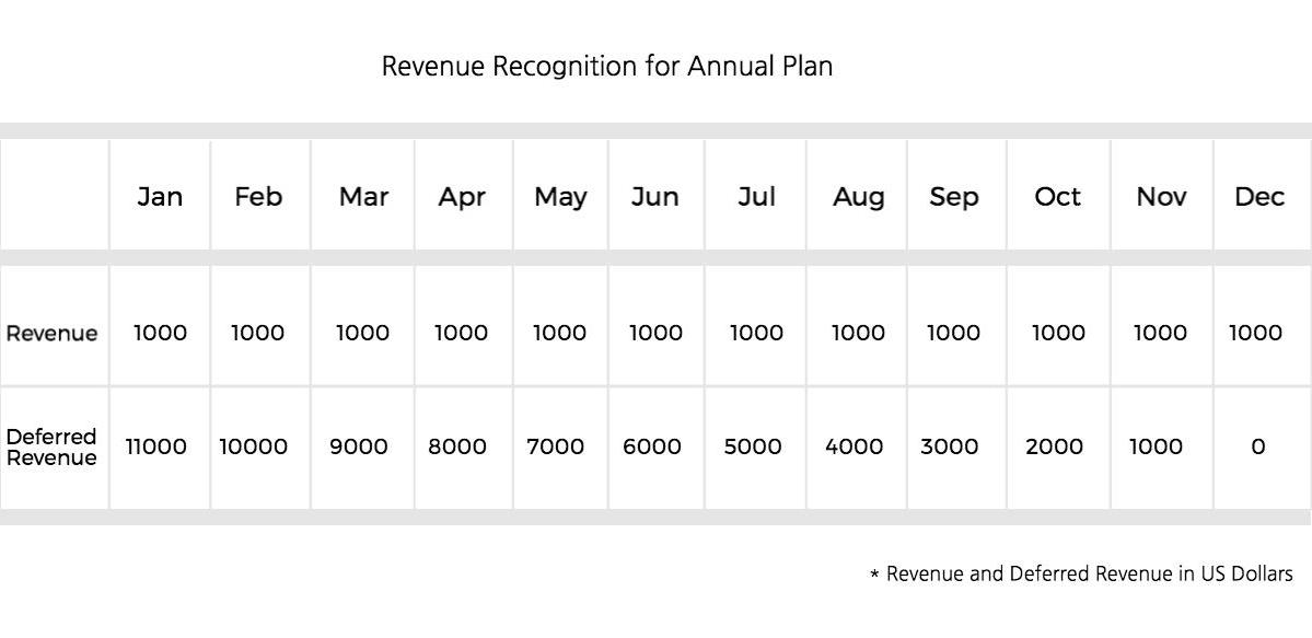 How is Revenue Recognition Calculated