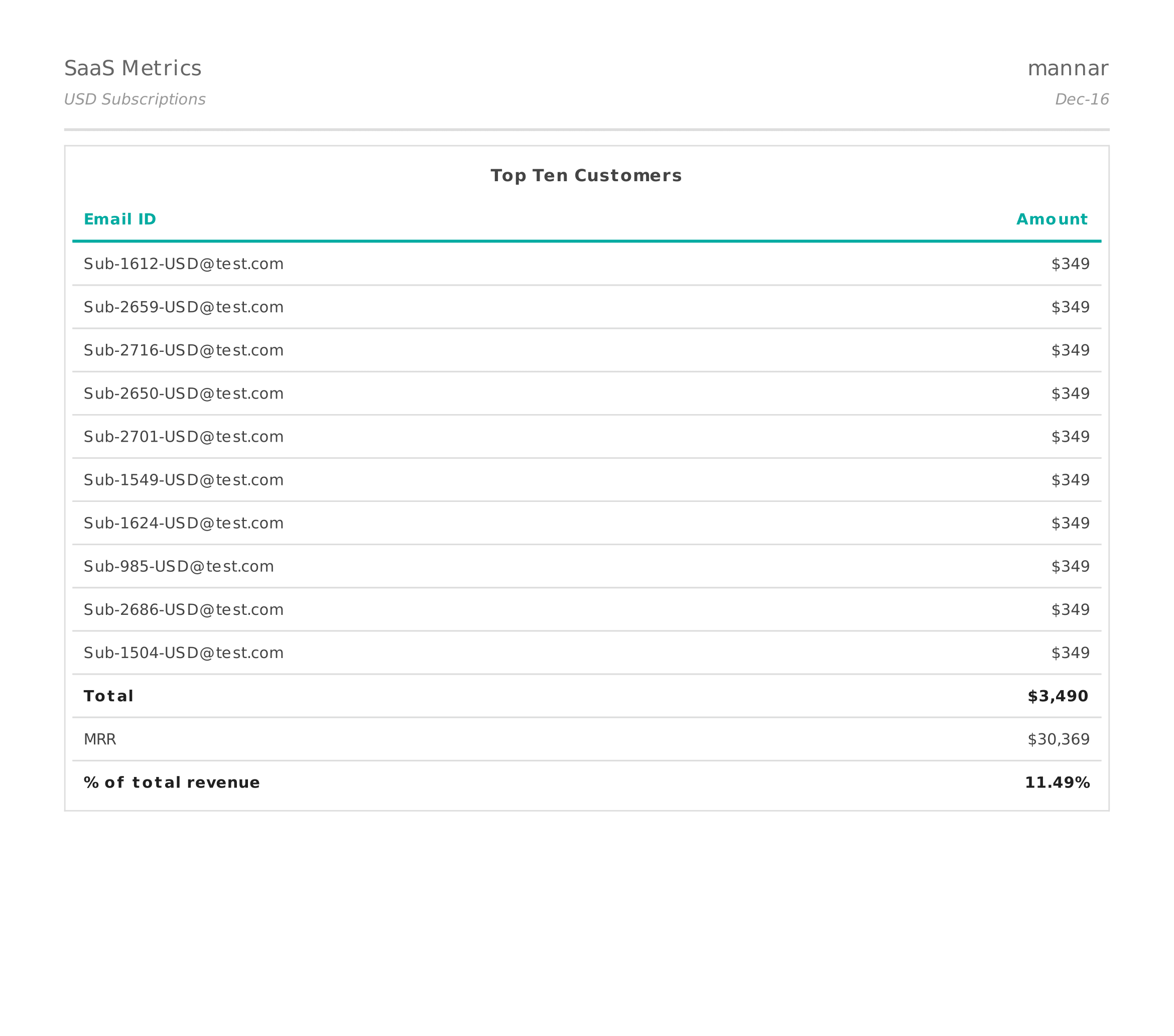 Chargebee SaaS Metrics