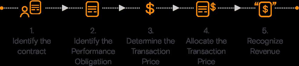 asc 606 revenue recognition framework