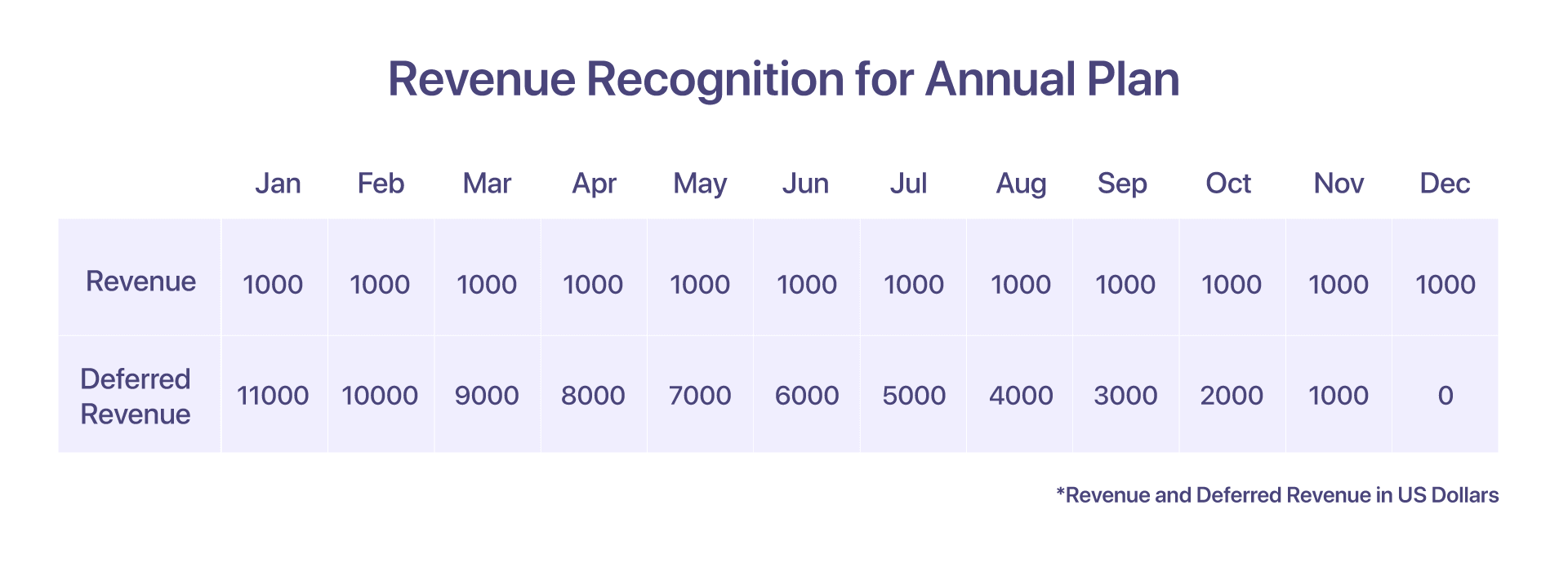 revenue recognition for an annual plan