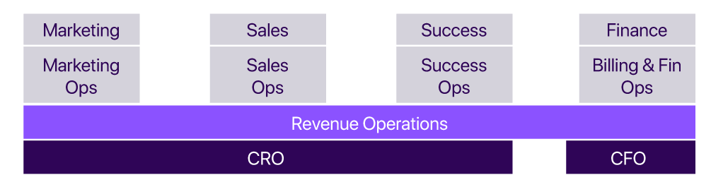 high growth saas org structure