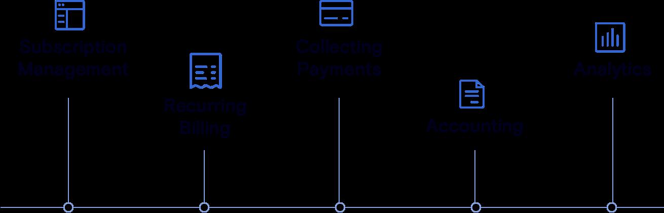 Subscription Billing Platforms