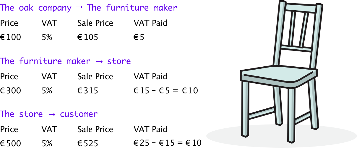Story of the VAT Chair