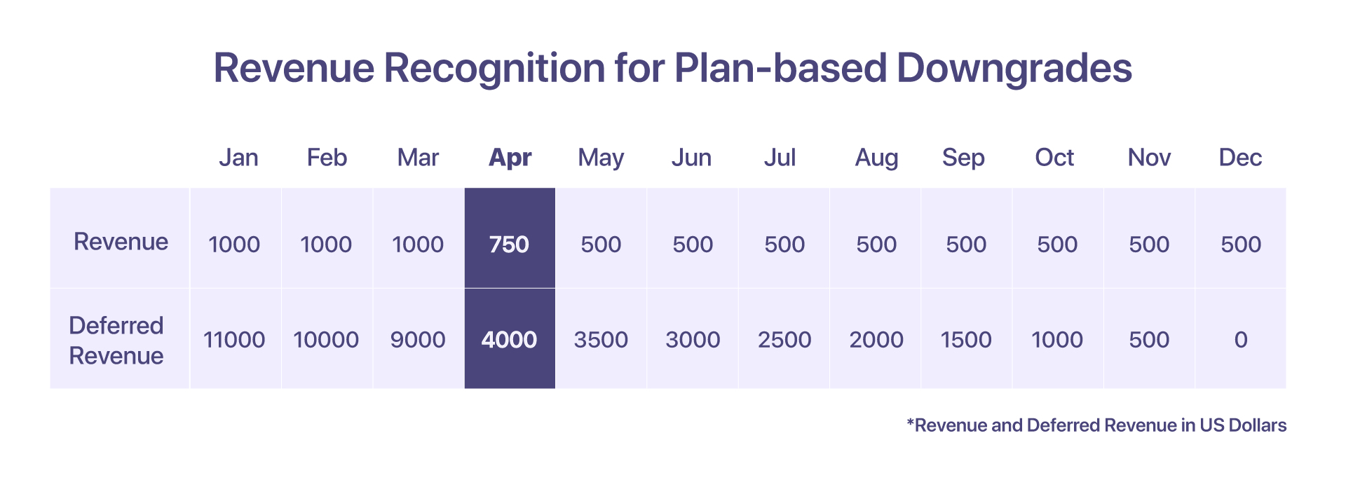 revenue recognition for plan-based downgrades