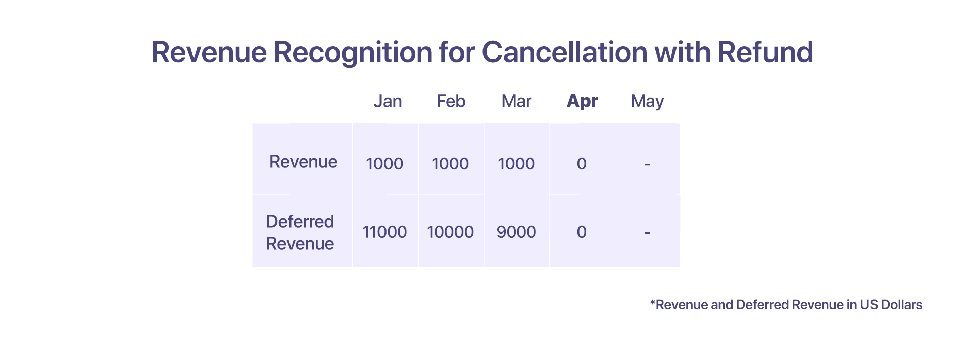 revenue recognition for  cancellation with refund