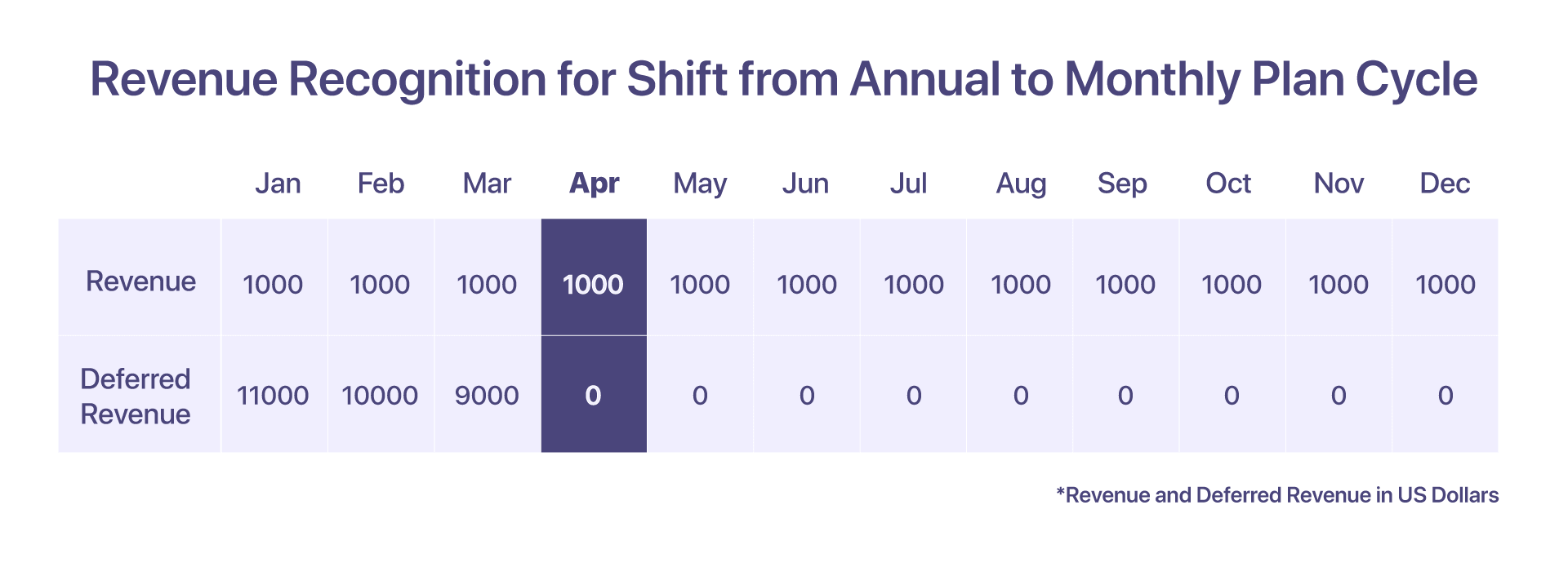revenue recognition for shift in annual to monthly plan cycle
