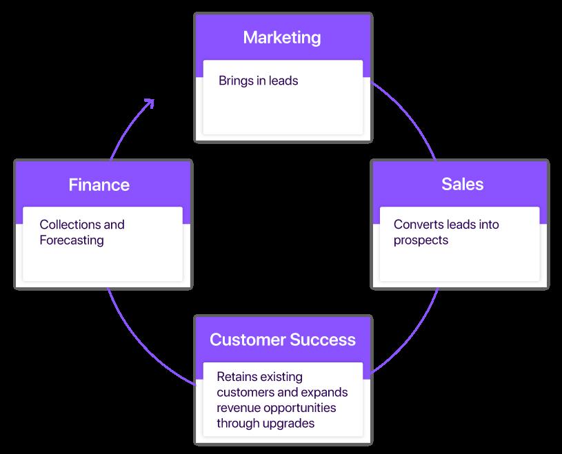 saas revenue cycle