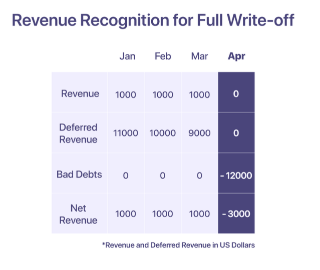 revenue recognition for a full write-off