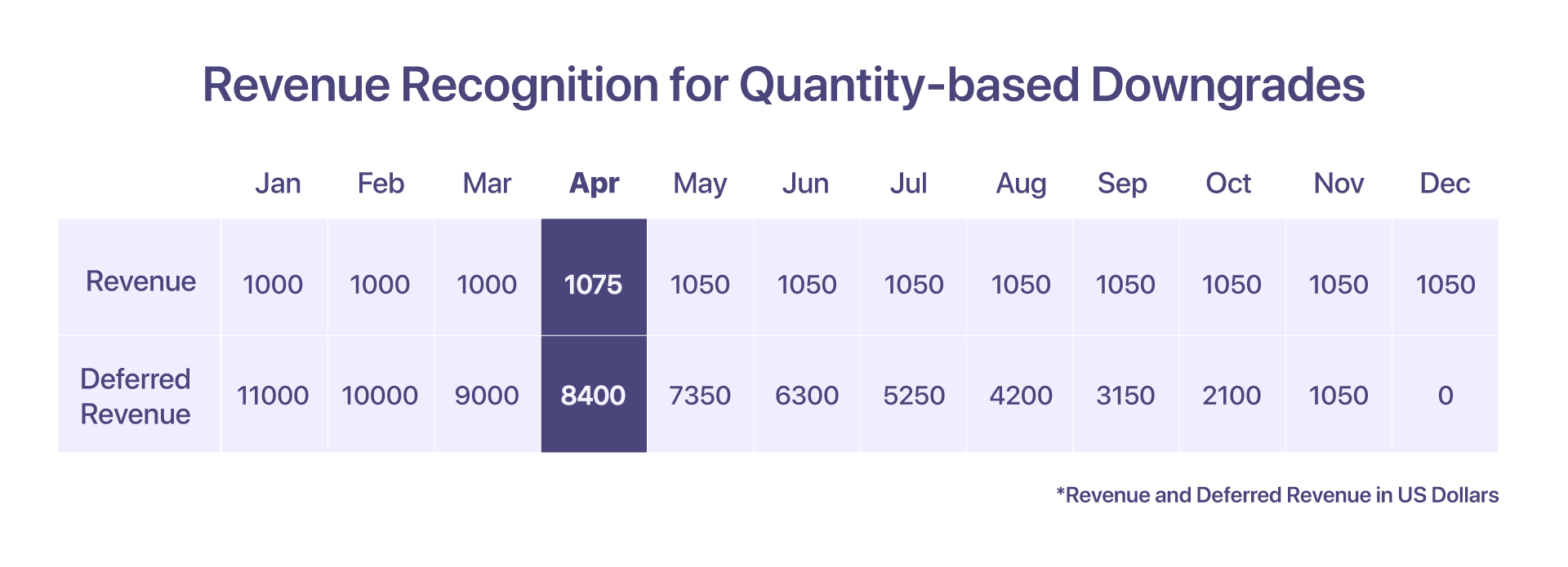 revenue recognition for quantity-based downgrades
