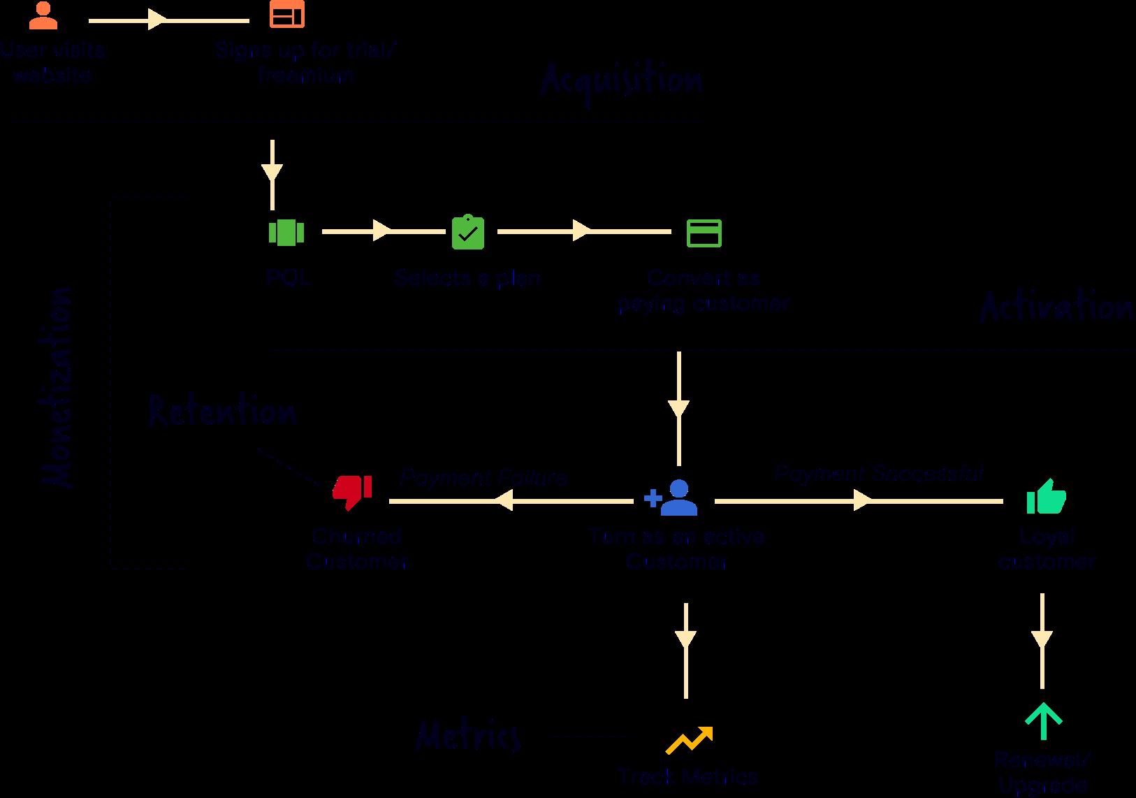 Self-service SaaS workflow