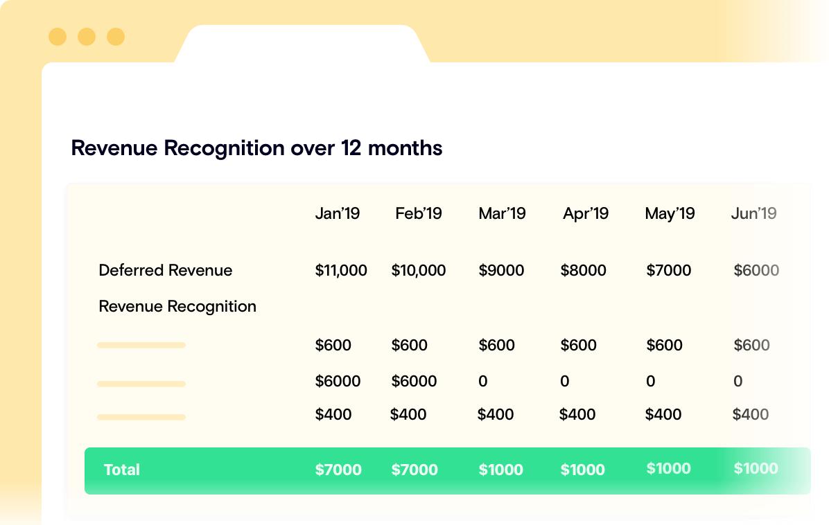 SaaS Revenue Recognition