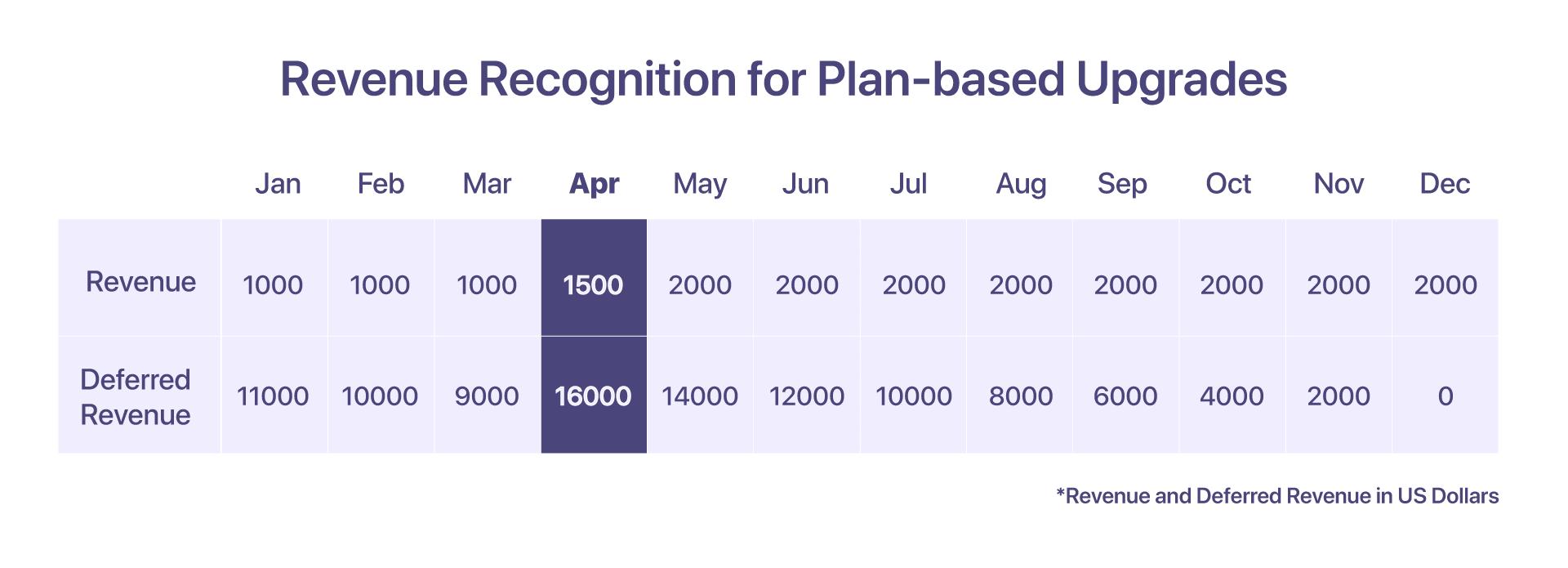 revenue recognition for plan-based upgrades