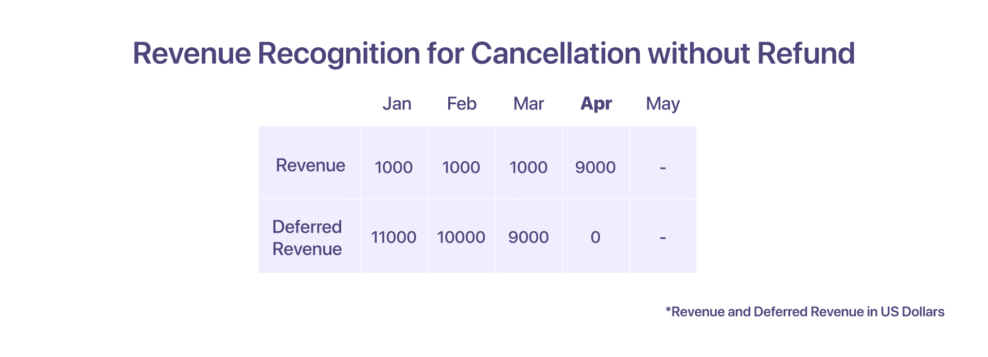 revenue recognition for cancellation without refund