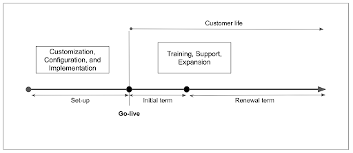 Lifecycle of a SaaS customer