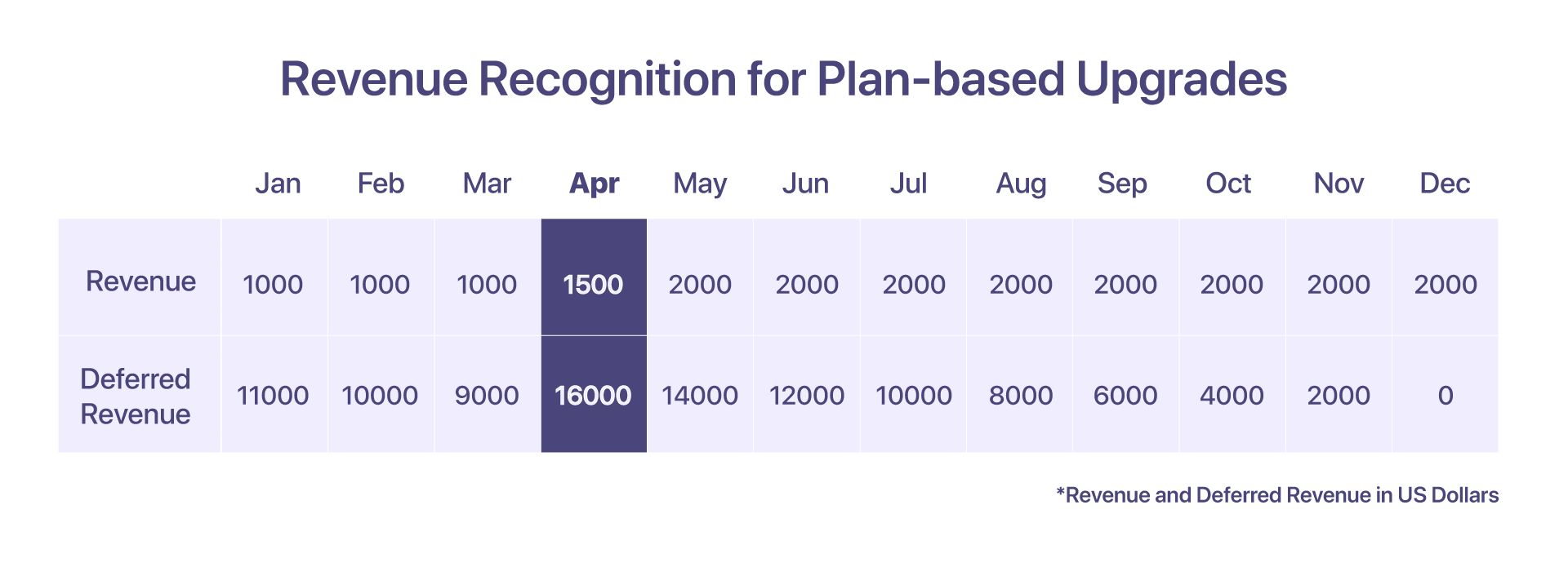 revenue recognition for plan-based upgrades