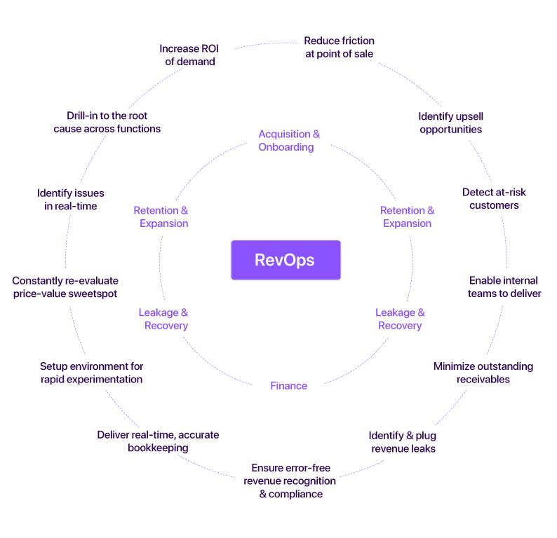 revenue operations saas functions