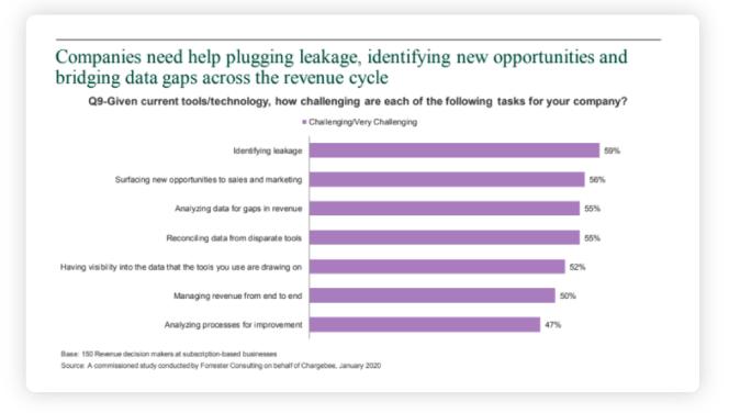 saas revenue management challenges