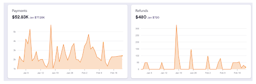 Chargebee's real-time cashflow board