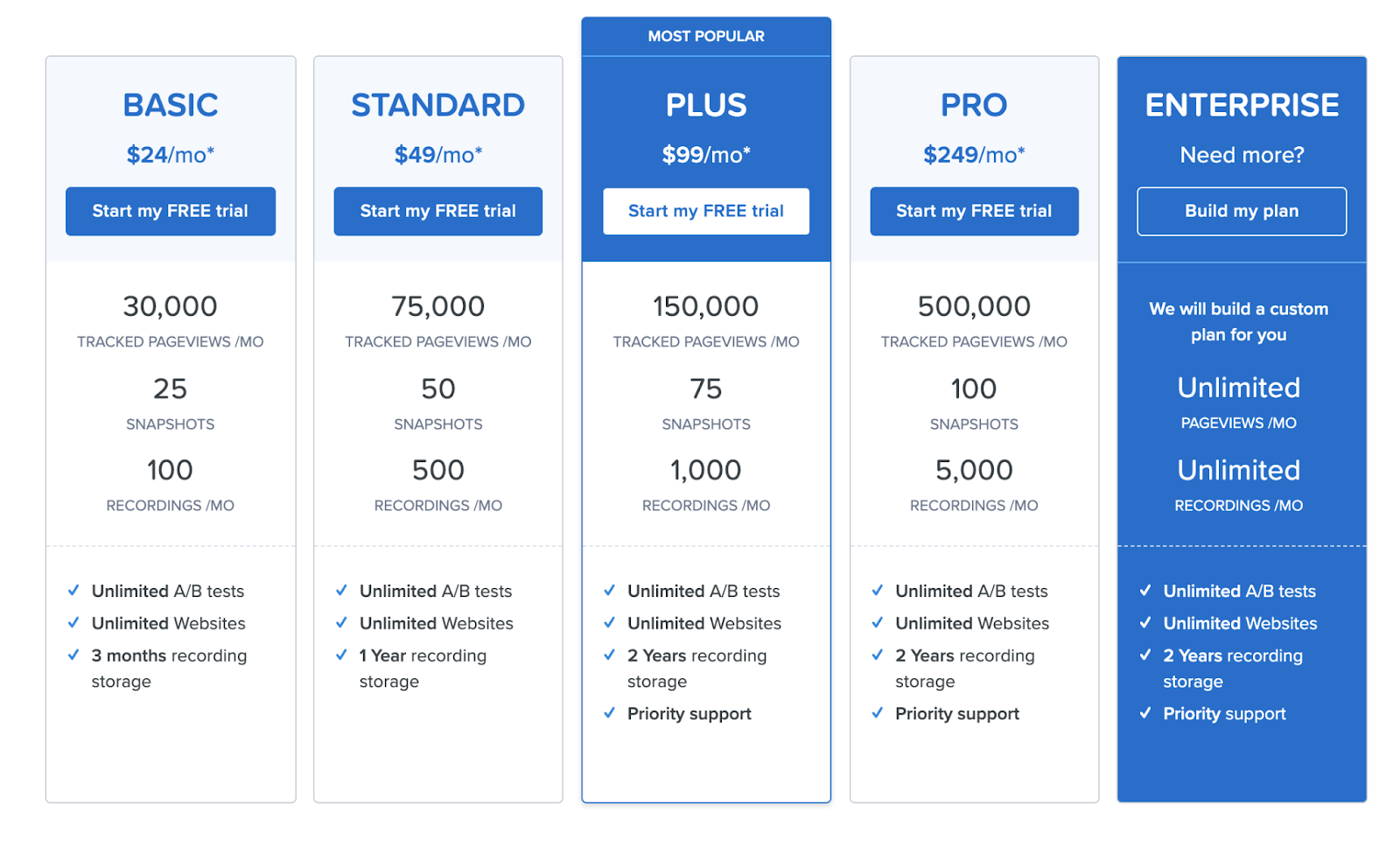 Value-based pricing by Crazyegg