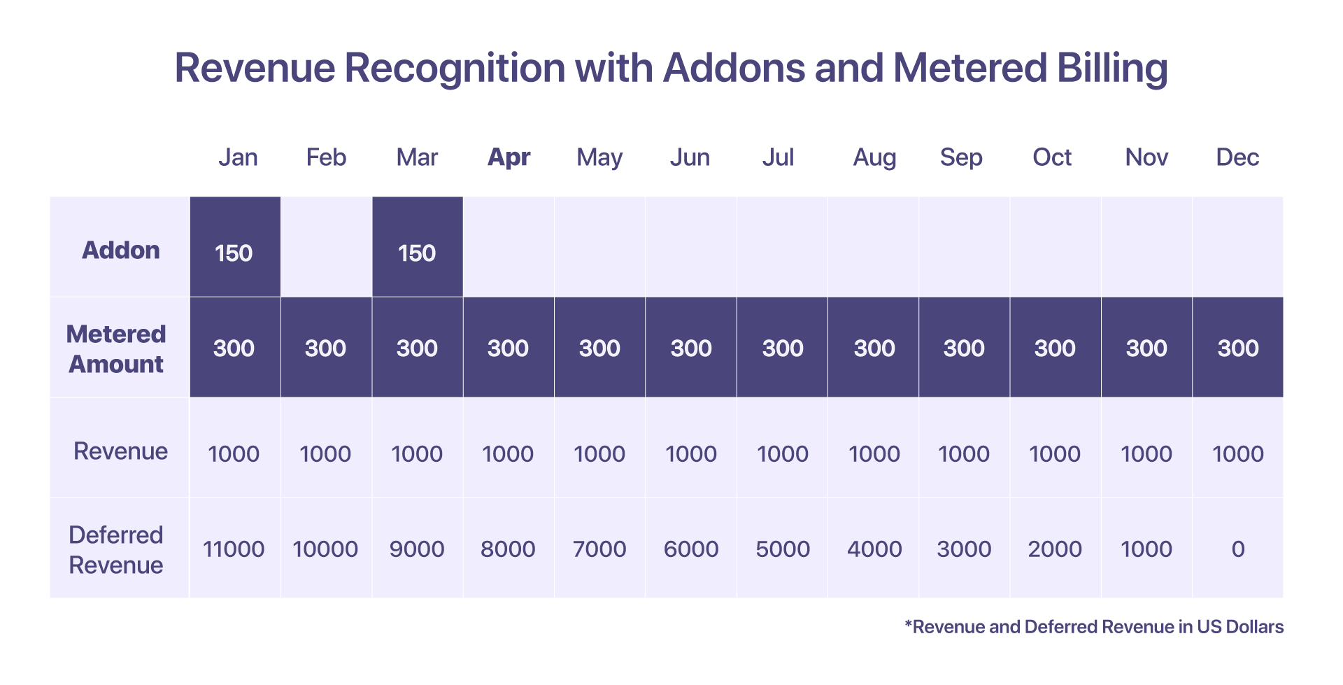 revenue recognition for addons and metered billing