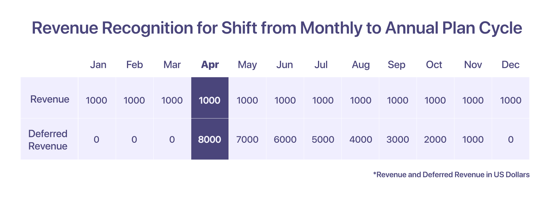 shift in monthly to annual plan cycle