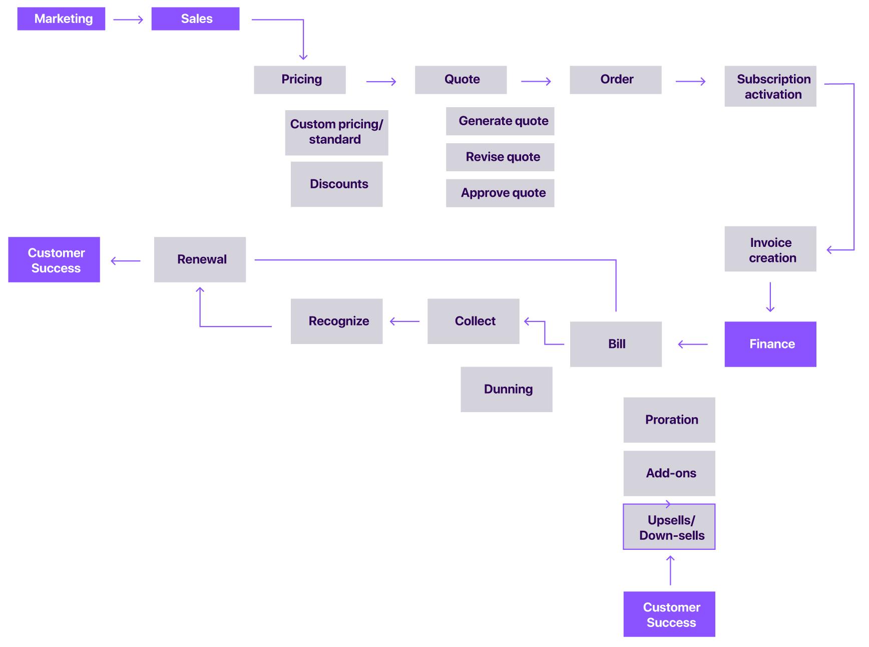 revenue operations workflow