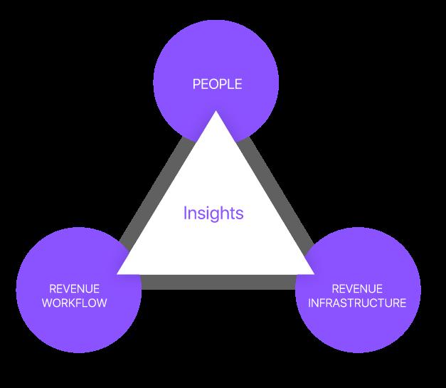 revops triangle framework