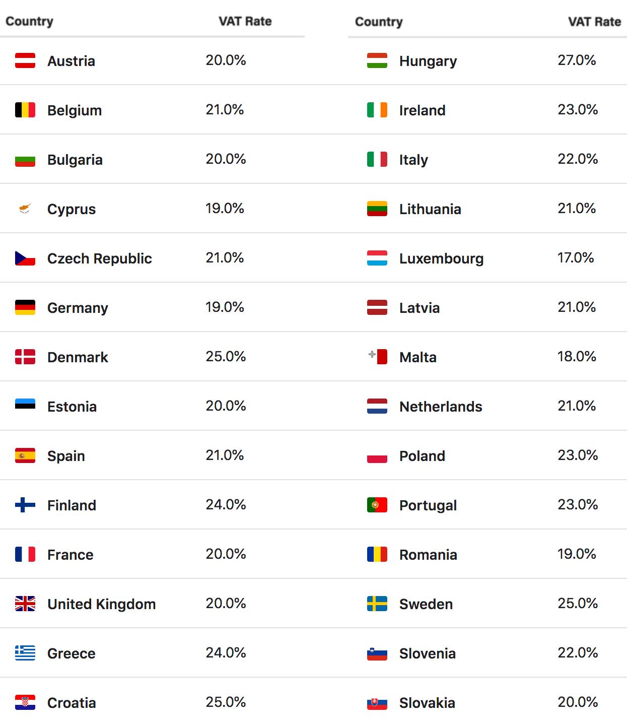 EU-VAT Rates